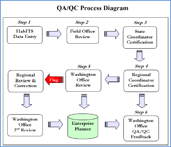 Habits national qaqc process fws ecos application help myusgs habits national qaqc process ccuart Gallery