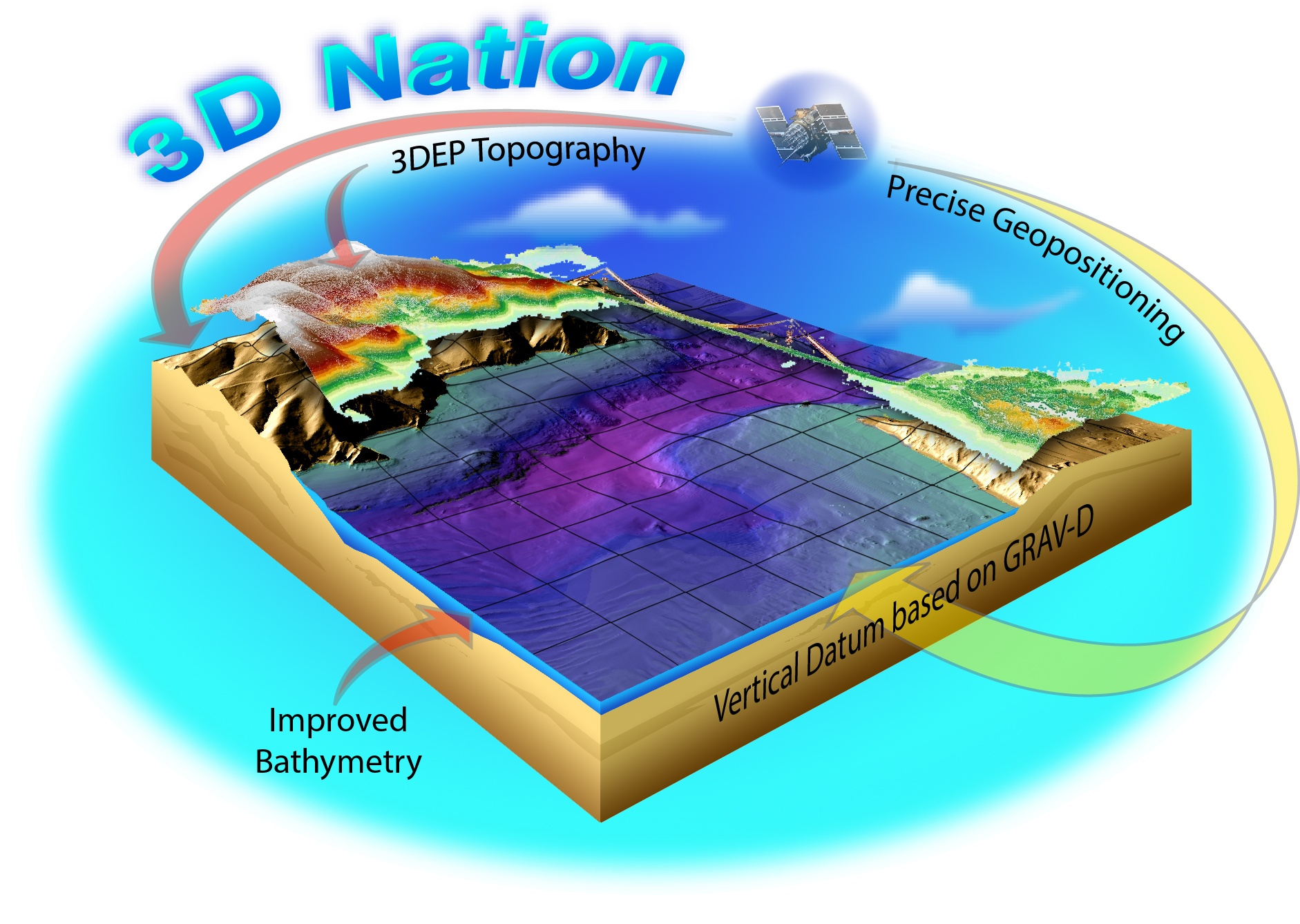 3D Nation Improved bathymetry. 3DEP Topography. Precise Geopositioning. Vertical datum based on GRAVD