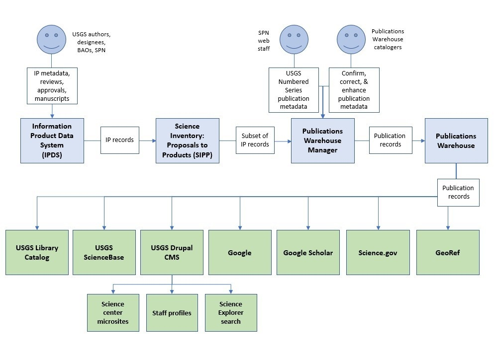Flowchart showing the workflow of publication records through different USGS systems. Description of the workflow in text format is below.